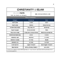 Christianity Islam Comparison Chart