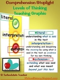 Comprehension Stoplight for Teaching Levels of Thinking