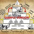 Feudalism Hierachy Pyramid of Power PowerPoint and Poster