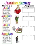 Feudalism Hierarchy - Comparing Medieval Japan & Europe (w