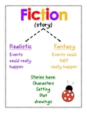Fiction and Nonfiction Posters