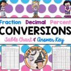 Fraction Decimal Percent Conversions Table Worksheet