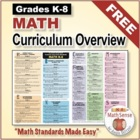 K-8 Math Common Core Cluster Overview & Alignment Charts