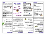 Grammar Mini Booklet (Verbs, Nouns, Adjectives, and more!)