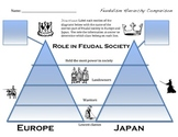 Japanese And European Feudalism Comparison Essay