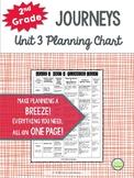 2nd Grade Journeys 2014, Unit 3, Skills Planning Chart