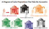 Latin Accusative Comprehensive Preposition Diagram in Color