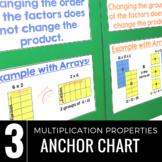 Multiplication Properties Charts: Commutative, Associative
