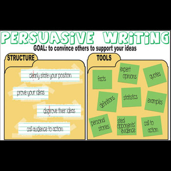 Persuasive Writing Grammar Poster - Structure & Tools