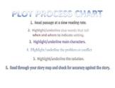 Plot Process Chart