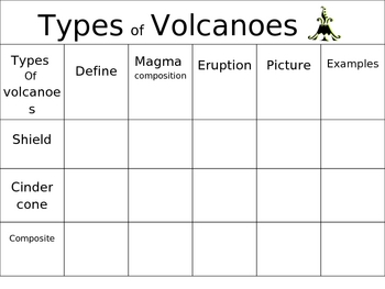 Power Point Types of Volcanoes Chart