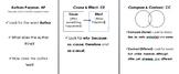 Reading Comprehension Skills Anchor Charts