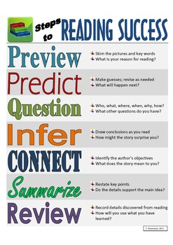 Reading Success Strategies Poster