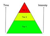 Response to Intervention - Tier II: Expanding Understanding