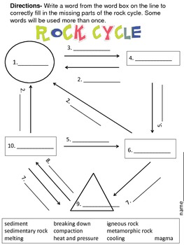 Rock cycle diagram quiz application wiring diagram the rock cycle lessons tes teach rh tes com rock cycle quiz worksheet rock cycle diagram ccuart Choice Image