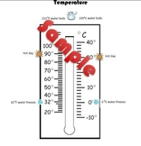 Temperature Thermometer (Fahrenheit and Celsius) Resource