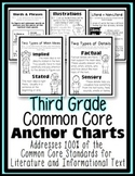 Third Grade Common Core: Anchor Charts/ Posters Literature